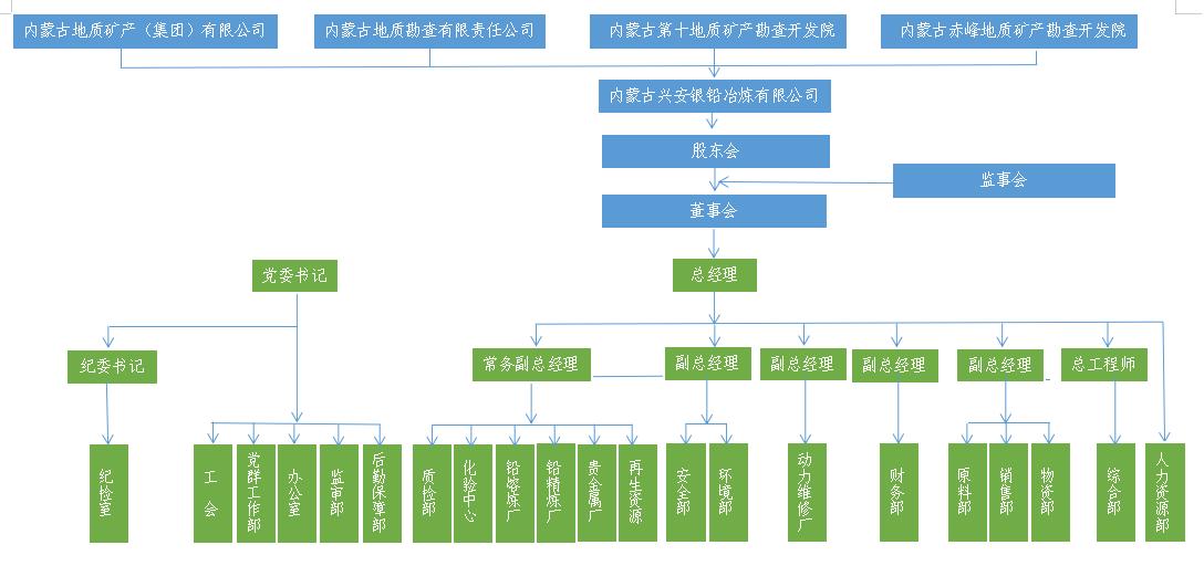组织框架图.png